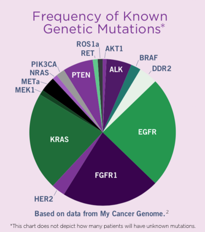 Frequency of Known Genetic Mutations